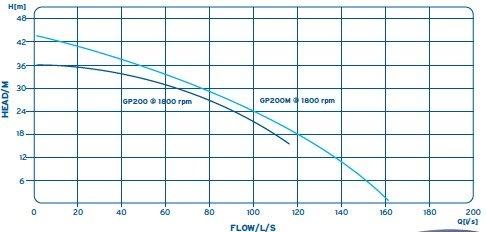 GP 200 Pump Hire - Aska Sykes