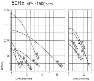 Toyo GR15 Pump Hire - Aska Sykes