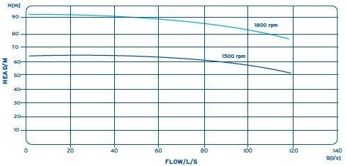 UVO150 / 100 Pump Hire - Aska Sykes