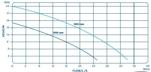 eco80 pump curve Aska Sykes